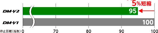 「ウェットブレーキ5%短縮」